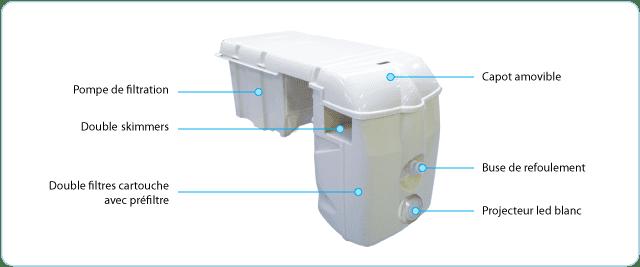 filtration monobloc